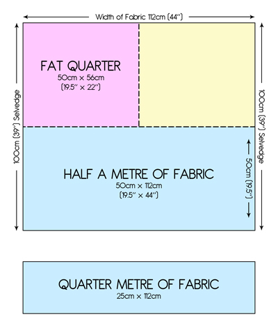 Fat-Quarter-explanation
